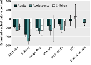 Diferencia entre calorías estimadas y realmente ingeridas en cadenas de comida rápida
