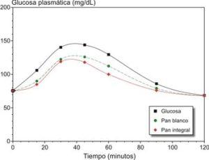 350px-IndiceGlucemicoPostprandial